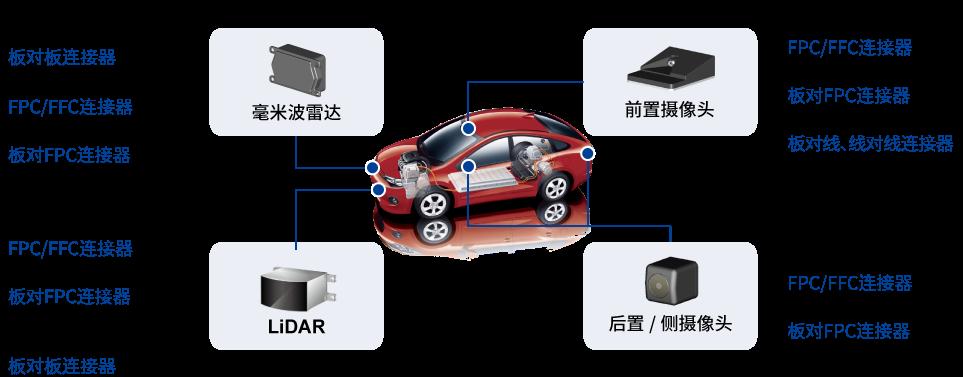 自动驾驶・ADAS应用实例和推荐连接器