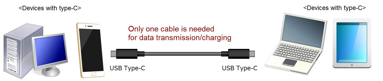 特点4:主机侧与设备侧均可使用