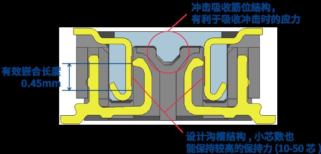 可靠性高的端子构造(接触可靠性、高保持力、坚固性)