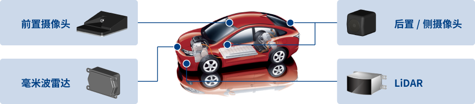 可作为摄像头、毫米波雷达、LiDAR等电子设备内部的板对FPC连接器使用。