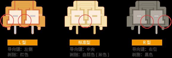 防误插键 ~安全设计~