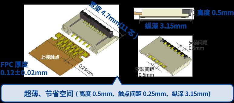 "FH64MA系列的尺寸为""高度0.5mm、触点间距0.25mm、纵深3.15mm"""