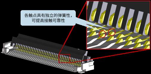 各触点具有独立的弹簧性,可提高接触可靠性