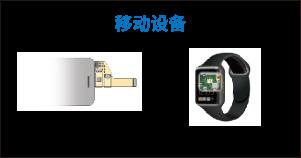 移动设备:显示屏(触摸屏周边)、智能手表