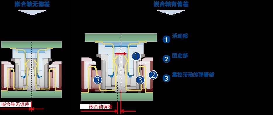 浮动结构的典型示例