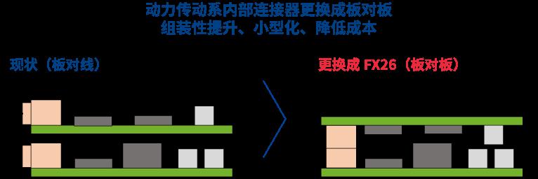 动力传动系内部连接器更换成板对板组装性提升、小型化、降低成本