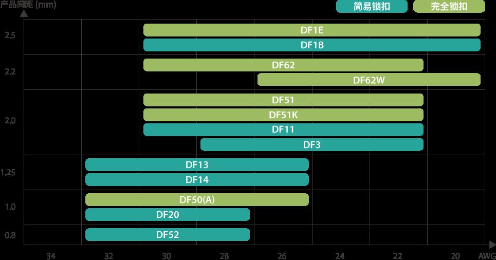 产品间距与适用电线尺寸