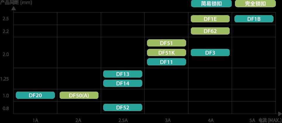 产品间距与电流容量