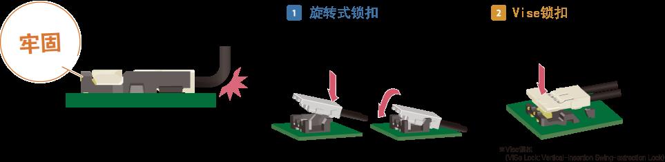 Snap Lock構造