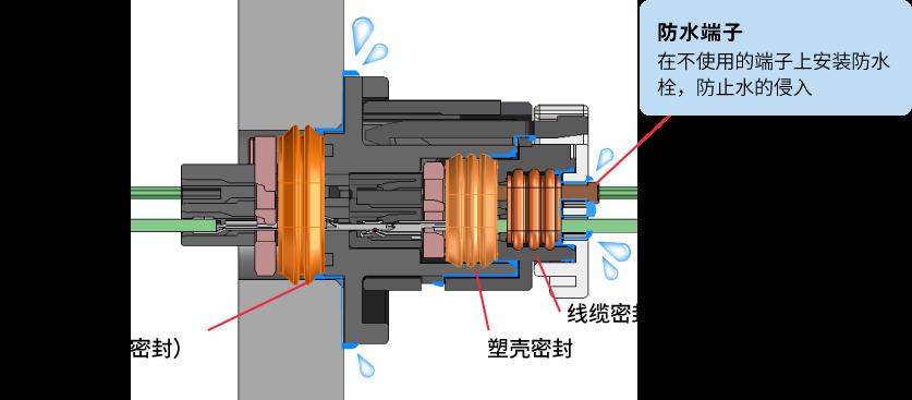 满足相当于IP67/IP69K标准的防水性能 (仅ZE064W系列)