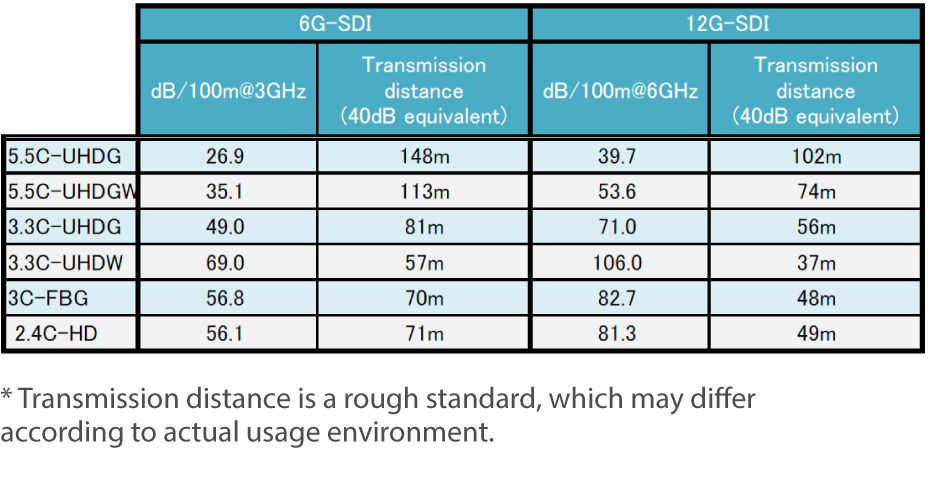 Transmission distance rough standard