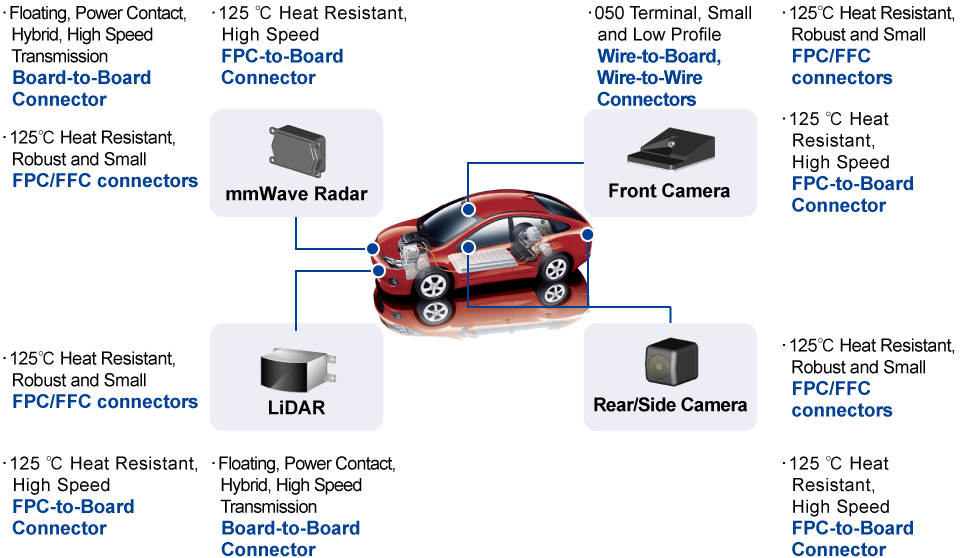 Examples of Automated Driving and ADAS Applications and Recommended Connectors