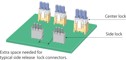 Center-lock system   -Saves on PCB mounting space-
