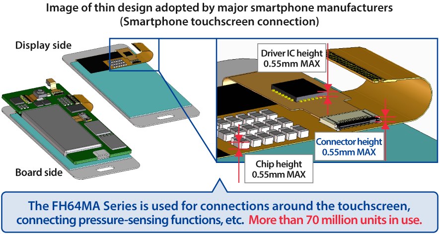 The FH64MA Series is used for connections around the touchscreen, connecting pressure-sensing functions, etc.  More than 70 million units in use.