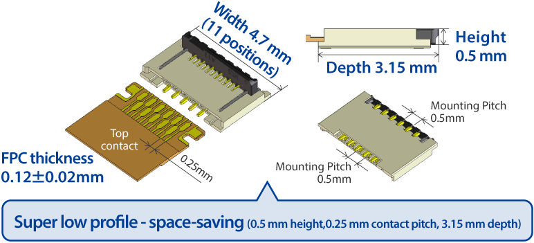 Super low profile - space-saving (0.5 mm height,0.25 mm contact pitch, 3.15 mm depth)