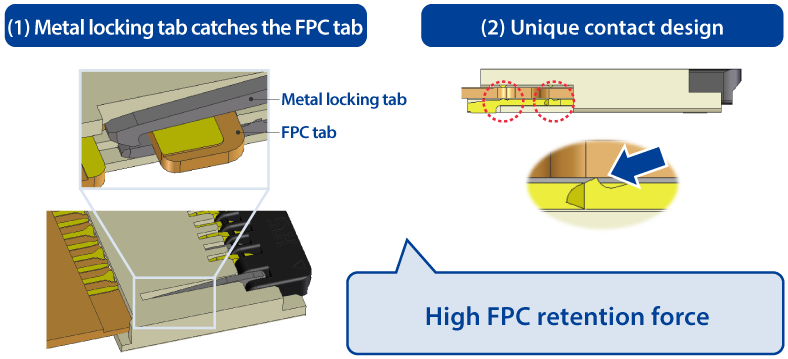 Double locks prevent FPCs from coming loose (high FPC retention force)