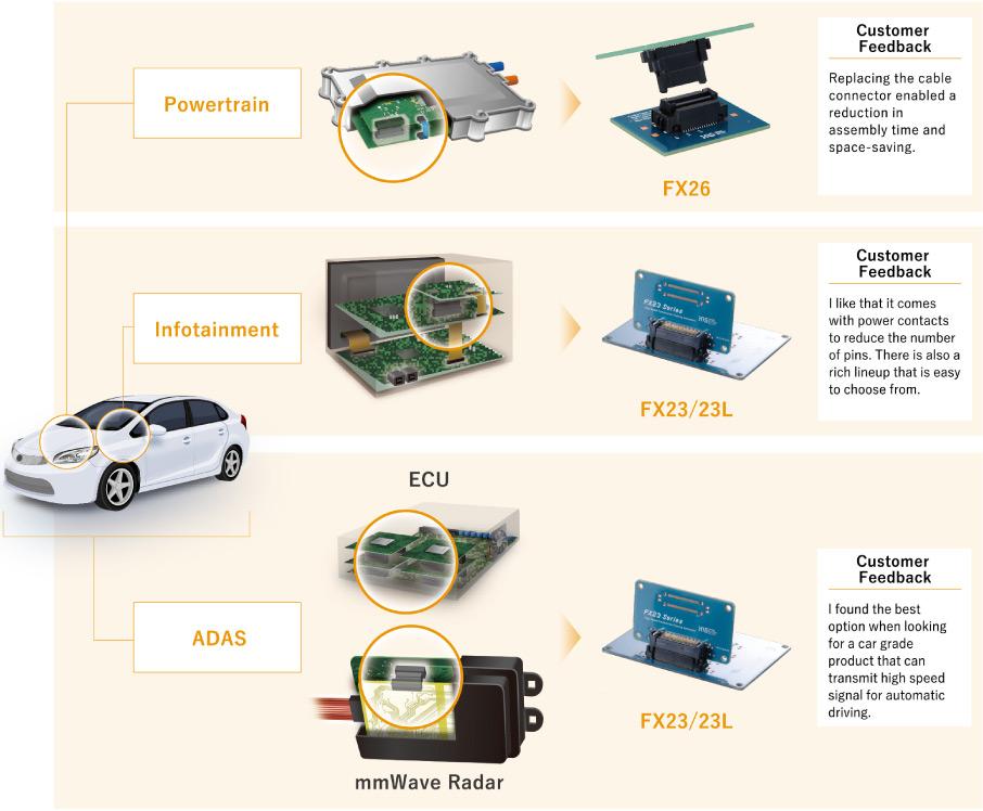 powertrain, infotainment, ADAS