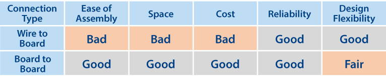 Space and cost are superior in board-to-board