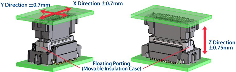 ±0.7mm floating in the X and Y directions, ±0.75mm tolerance between boards in the Z direction.