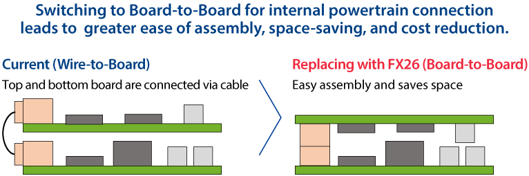Switching to Board-to-Board for internal powertrain connection leads to  greater ease of assembly, space-saving, and cost reduction.
