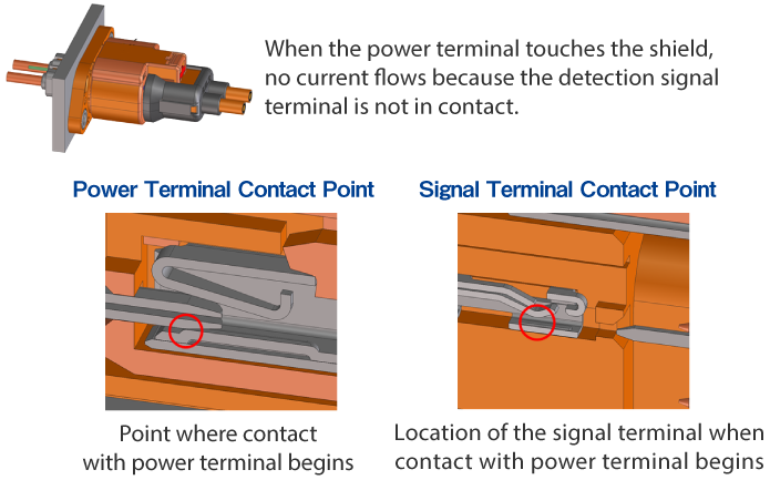 Prevent electric shock accidents and ensure operator safety. automotive connector