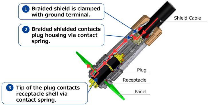 Shield Design Guarantees Noise Prevention