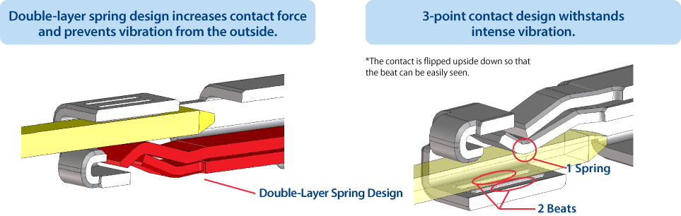 3-point contact design withstands intense vibration.