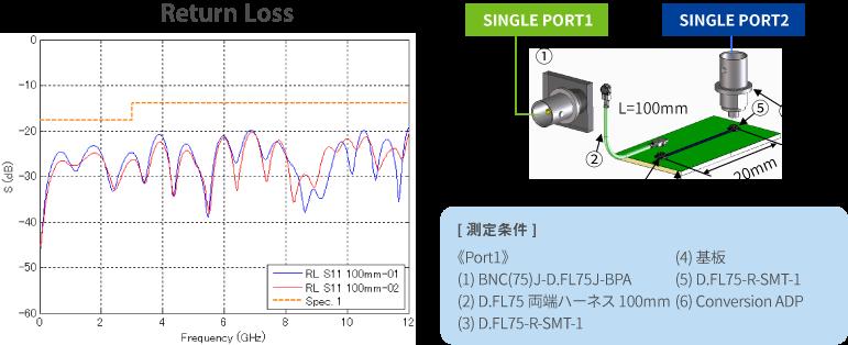 12G-SDI信号の伝送に十分な高周波性能