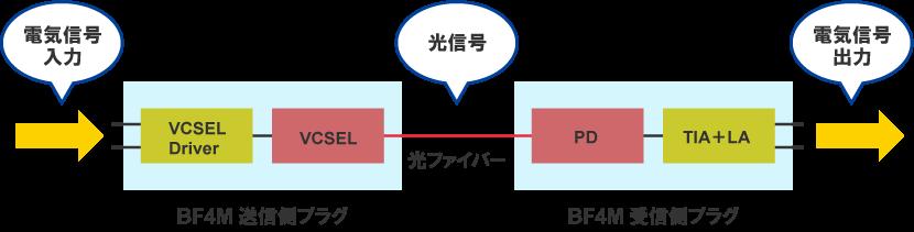光伝送化のメリットは「長距離高速信号伝送・電磁ノイズレス・絶縁」