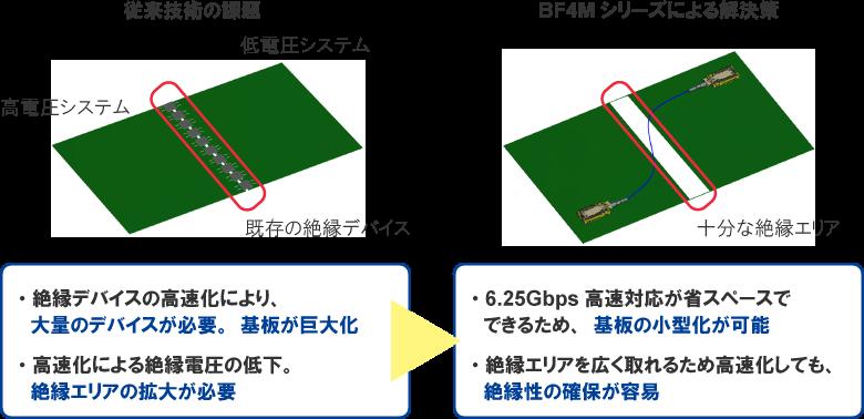 6.25Gbpsまでの高速伝送と基板の小型化の両立