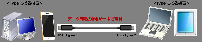 データ転送、充電がUSBケーブル1本で可能の説明図【ヒロセ電機 信頼のタイプCコネクタ】