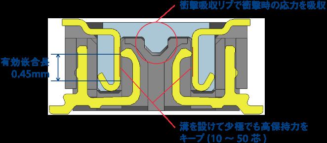 信頼性の高い端子構造 (接触信頼性、高保持力、堅牢性)