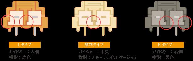 キー対応 ~安全設計~