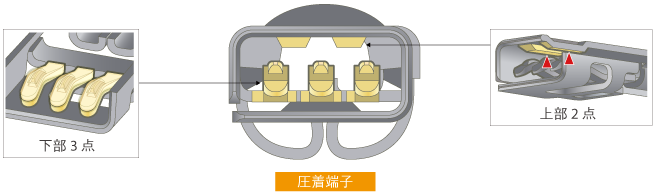 多点接点構造 ~確実な接触&高耐振性~