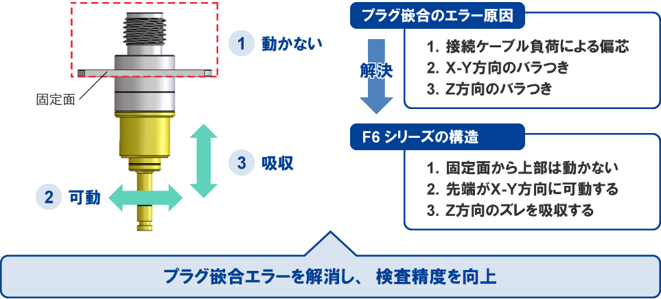 プラグかん合エラーの解決構造の説明図