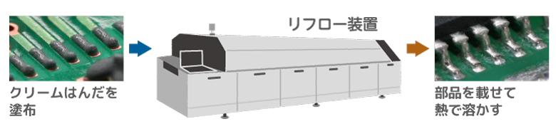 リフロー装置