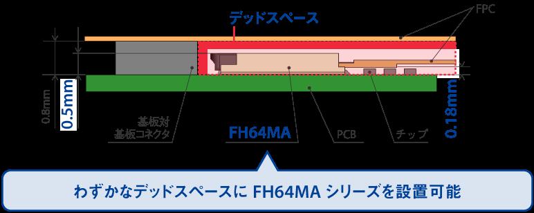 わずかなデッドスペースにFH64MAシリーズを設置可能