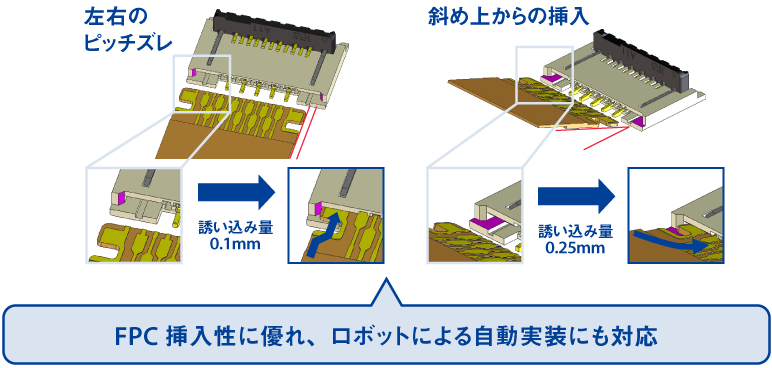 FPC挿入性に優れ、ロボットによる自動実装にも対応