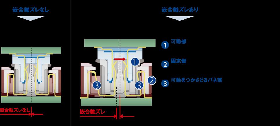 フローティング構造の代表例
