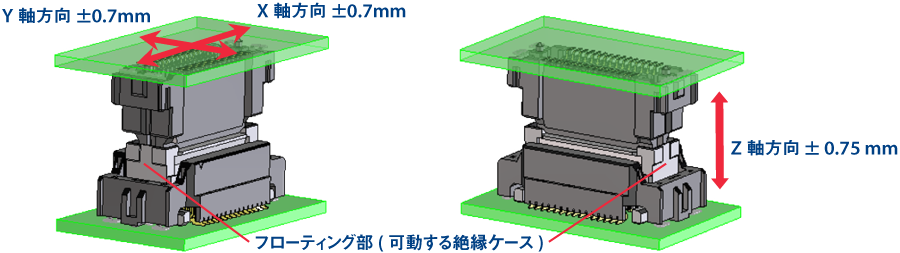 XY軸方向 ±0.7mmのフローティング、Z軸方向 ±0.75mmの基板間公差