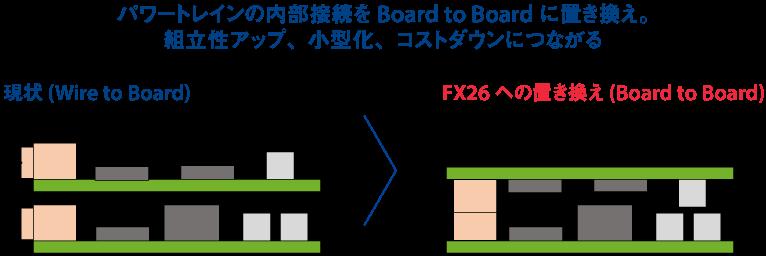 パワートレインの内部接続をBoard to Boardに置き換え。組立性アップ、小型化、コストダウンにつながる