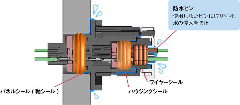 IP67/IP69K相当に準拠する防水性能 (ZE064Wシリーズのみ)